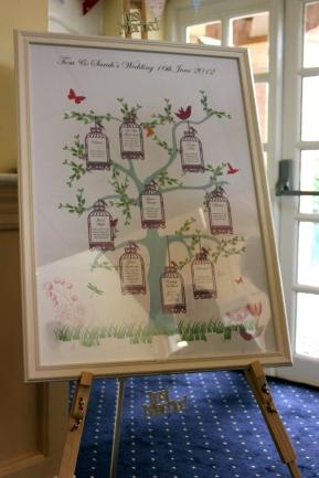 Table Plan tree